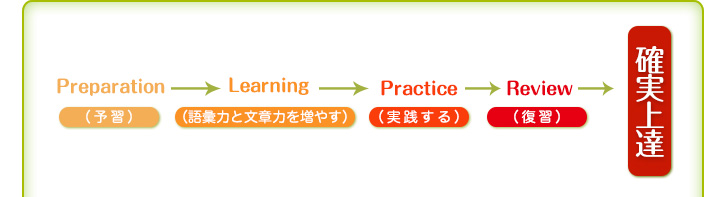 Preparation予習(予習)→Learning(語彙力と文章力を増やす)→Practice(実践する)→Review(復習)→確実上達